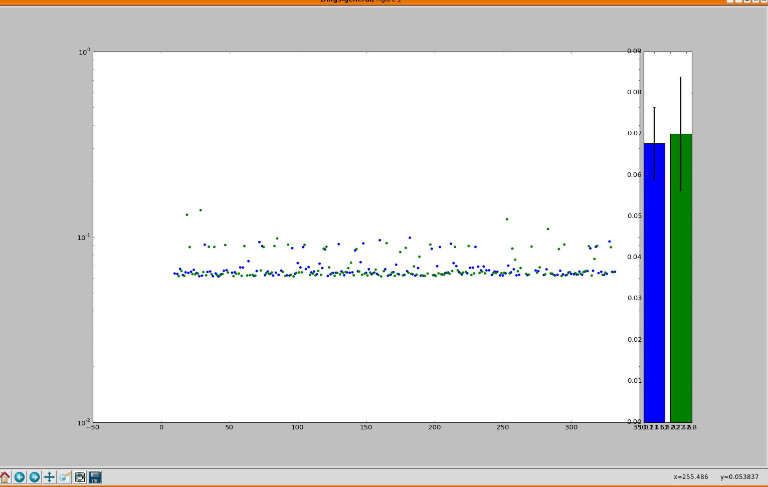 Latency scatter graph