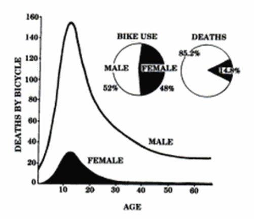 Deaths by bicycle.jpg