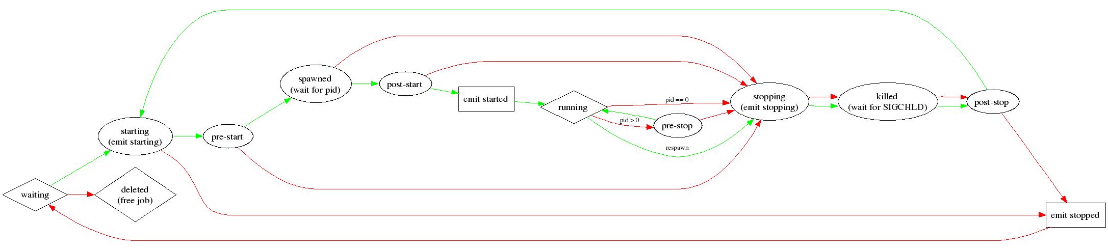 Upstart state transition diagram