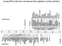average-rwa-scale-scores-of-american-state-legislators.thumbnail.png
